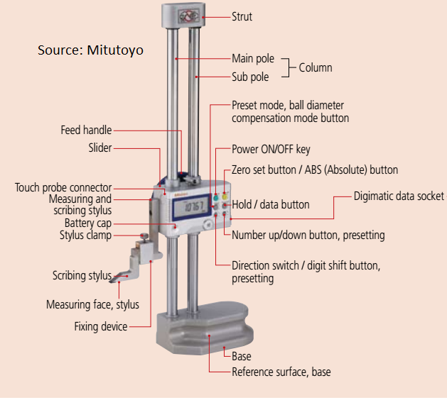 Digital height gauge mitutoyo parts