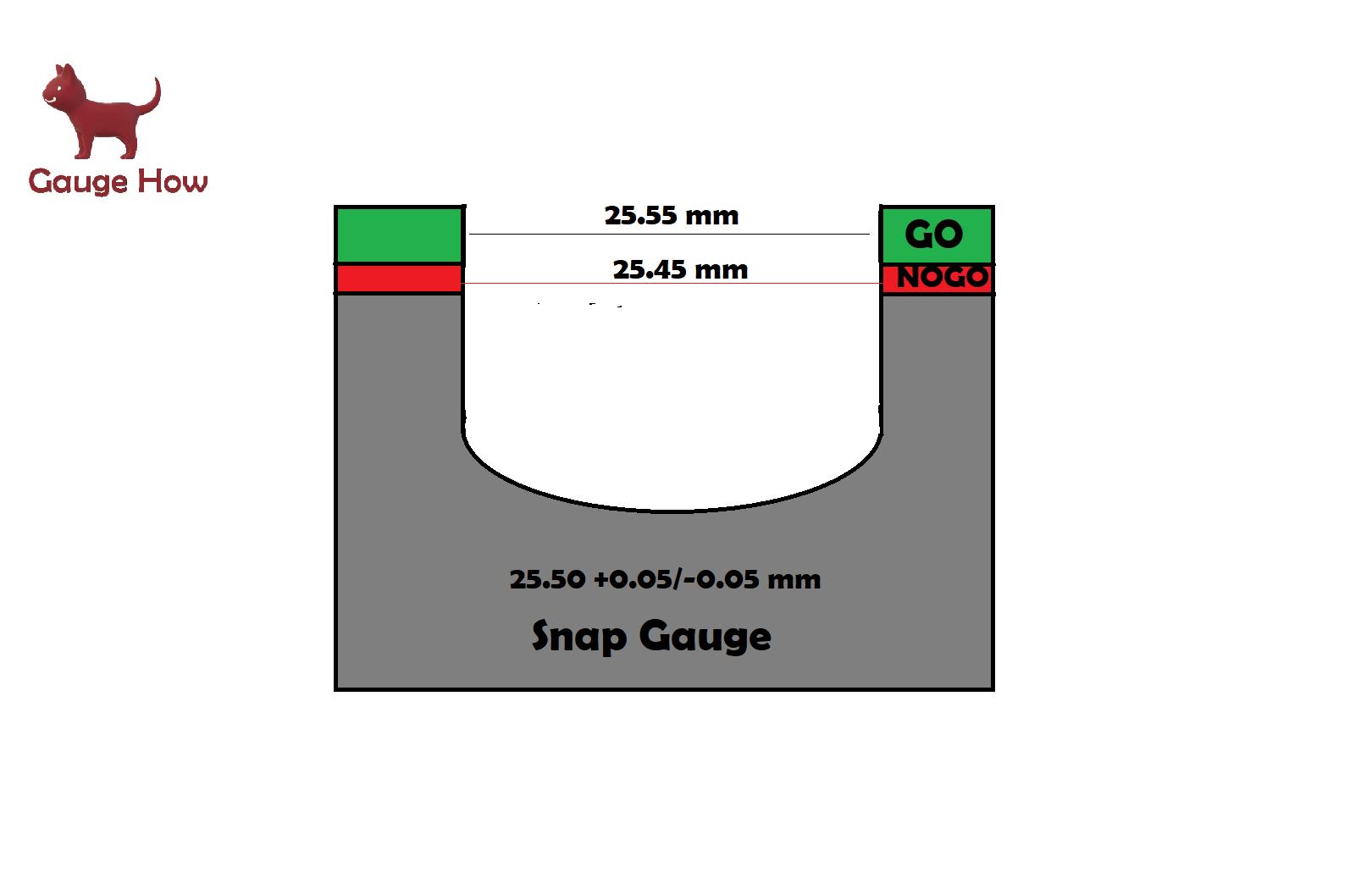 snap gauge how