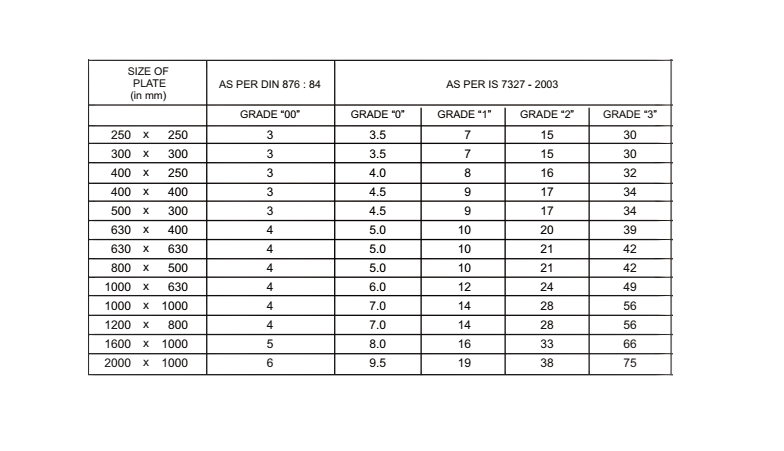 the grading system of granite surface plate