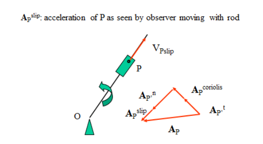 acceleration example