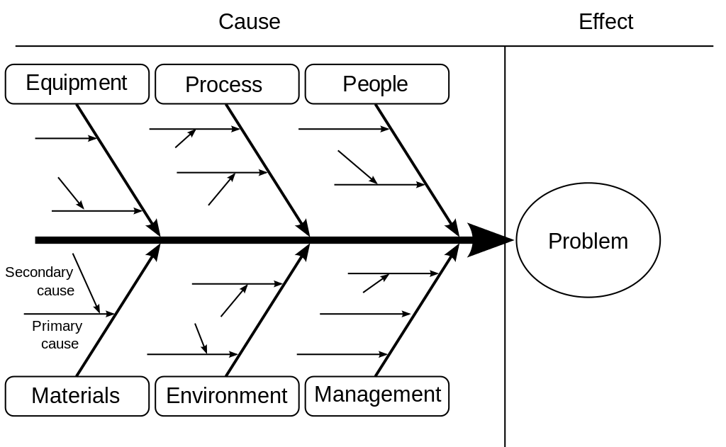 fishbone diagram in 7 qc
