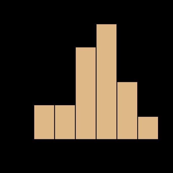 histogram by wiki